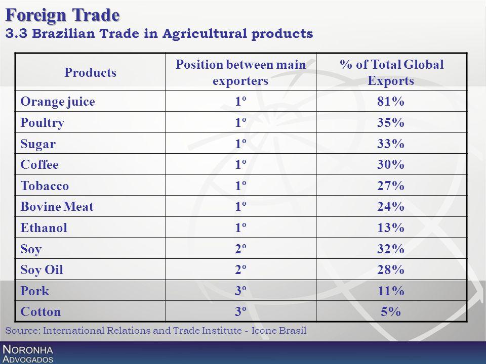 Products Position between main exporters % of Total Global Exports Orange juice1º81% Poultry1º35% Sugar1º33% Coffee1º30% Tobacco1º27% Bovine Meat1º24%