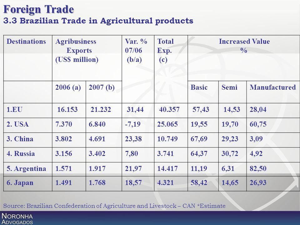 DestinationsAgribusiness Exports (US$ million) Var. % 07/06 (b/a) Total Exp. (c) Increased Value % 2006 (a)2007 (b)Basic SemiManufactured 1.EU 16.153