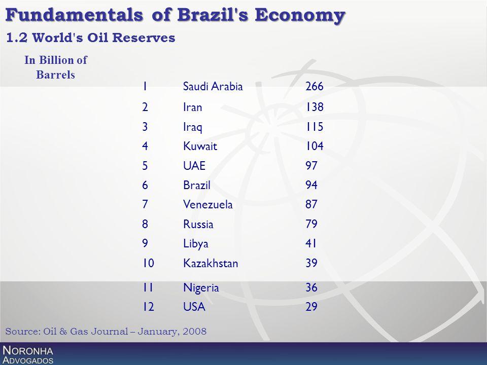 1.2 World's Oil Reserves 1Saudi Arabia266 2Iran138 3Iraq115 4Kuwait104 5UAE97 6Brazil94 7Venezuela87 8Russia79 9Libya41 10Kazakhstan39 11Nigeria36 12U