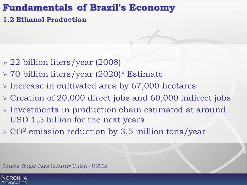 Fundamentals of Brazil's Economy  22 billion liters/year (2008)  70 billion liters/year (2020)* Estimate  Increase in cultivated area by 67,000 hec