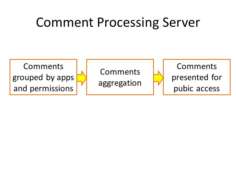 Comment Processing Server Comments grouped by apps and permissions Comments aggregation Comments presented for pubic access