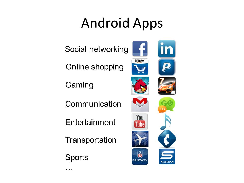 Android Apps Social networking Gaming Entertainment Communication Transportation Sports … Online shopping