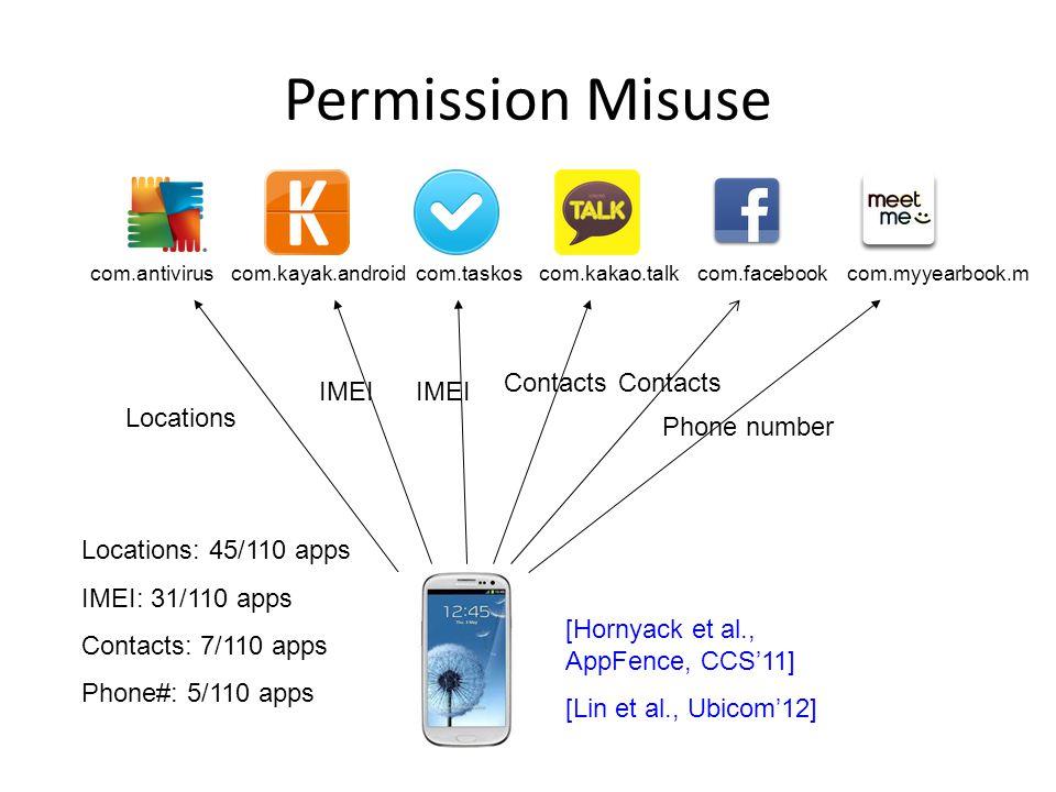 Permission Misuse Locations IMEI Contacts IMEI Phone number com.antiviruscom.kayak.androidcom.taskoscom.kakao.talkcom.myyearbook.m [Hornyack et al., AppFence, CCS'11] [Lin et al., Ubicom'12] Locations: 45/110 apps IMEI: 31/110 apps Contacts: 7/110 apps Phone#: 5/110 apps com.facebook Contacts