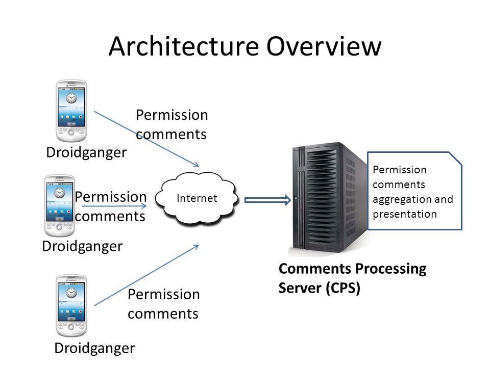 Architecture Overview Permission comments Comments Processing Server (CPS) Droidganger Permission comments aggregation and presentation Internet