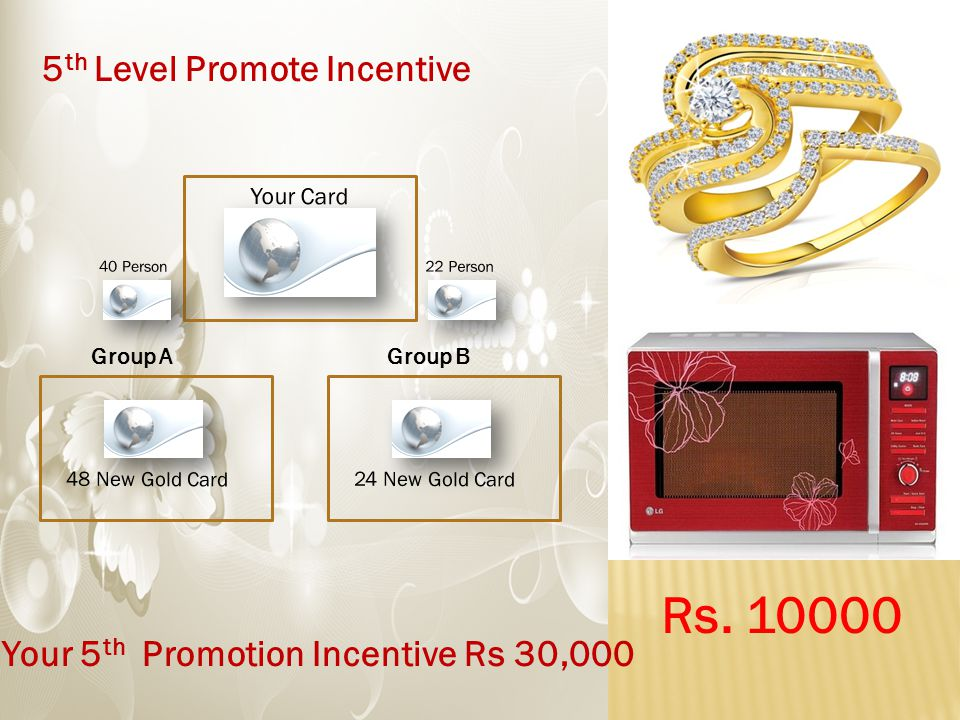 5 th Level Promote Incentive 48 New Gold Card24 New Gold Card Your Card Group AGroup B 40 Person 22 Person Your 5 th Promotion Incentive Rs 30,000 Rs.