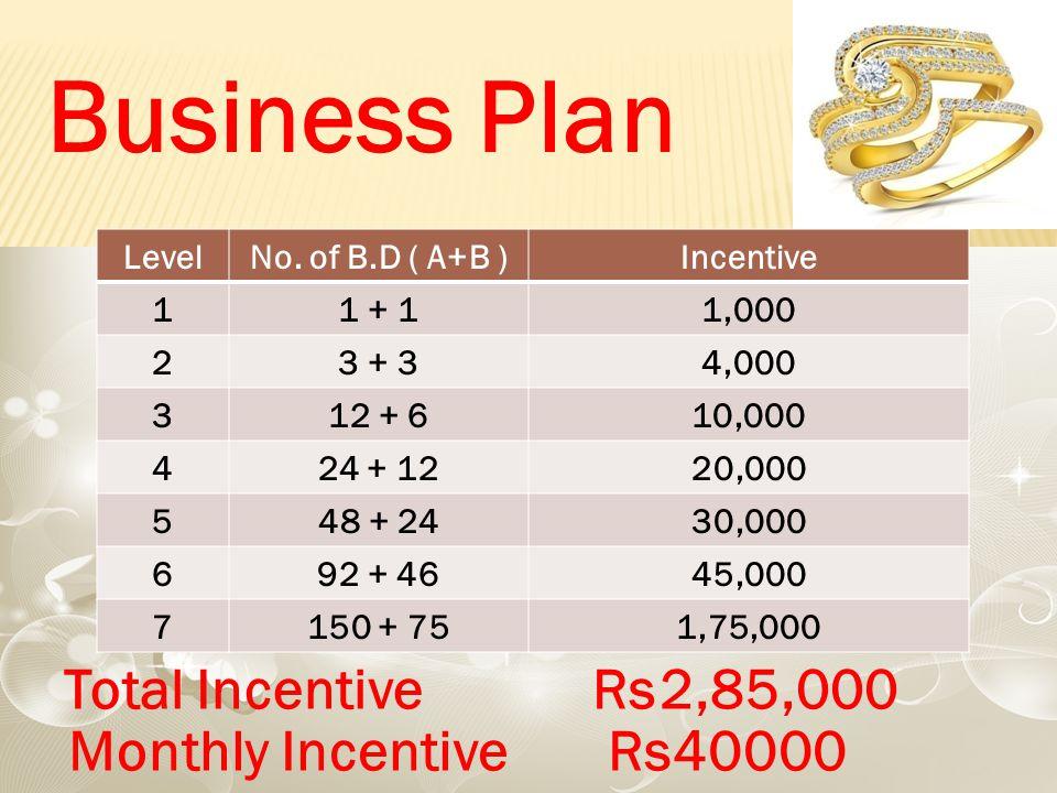 Business Plan LevelNo.