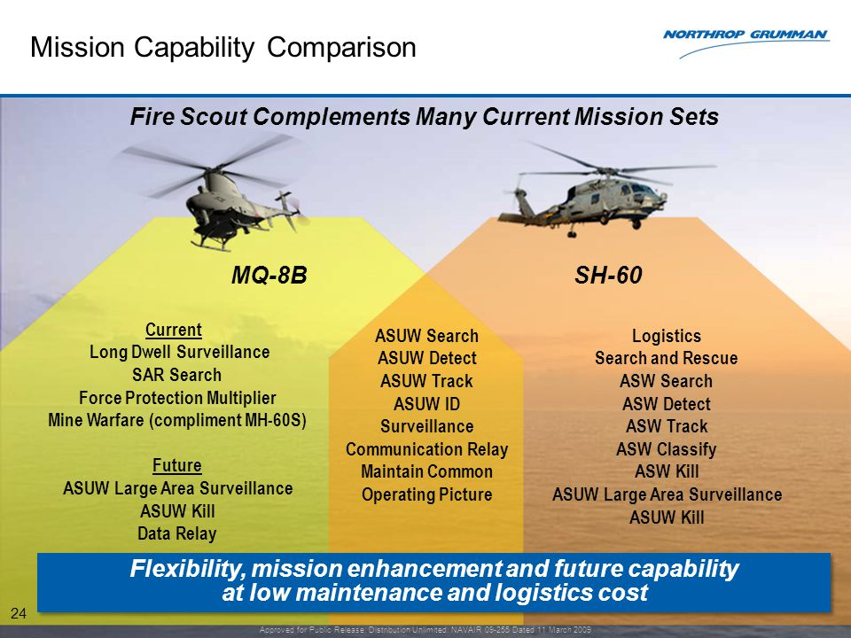 Mission Capability Comparison 24 Current Long Dwell Surveillance SAR Search Force Protection Multiplier Mine Warfare (compliment MH-60S) Future ASUW Large Area Surveillance ASUW Kill Data Relay ASUW Search ASUW Detect ASUW Track ASUW ID Surveillance Communication Relay Maintain Common Operating Picture Flexibility, mission enhancement and future capability at low maintenance and logistics cost Flexibility, mission enhancement and future capability at low maintenance and logistics cost Logistics Search and Rescue ASW Search ASW Detect ASW Track ASW Classify ASW Kill ASUW Large Area Surveillance ASUW Kill Fire Scout Complements Many Current Mission Sets MQ-8B Approved for Public Release, Distribution Unlimited: NAVAIR 09-255 Dated 11 March 2009 SH-60 24
