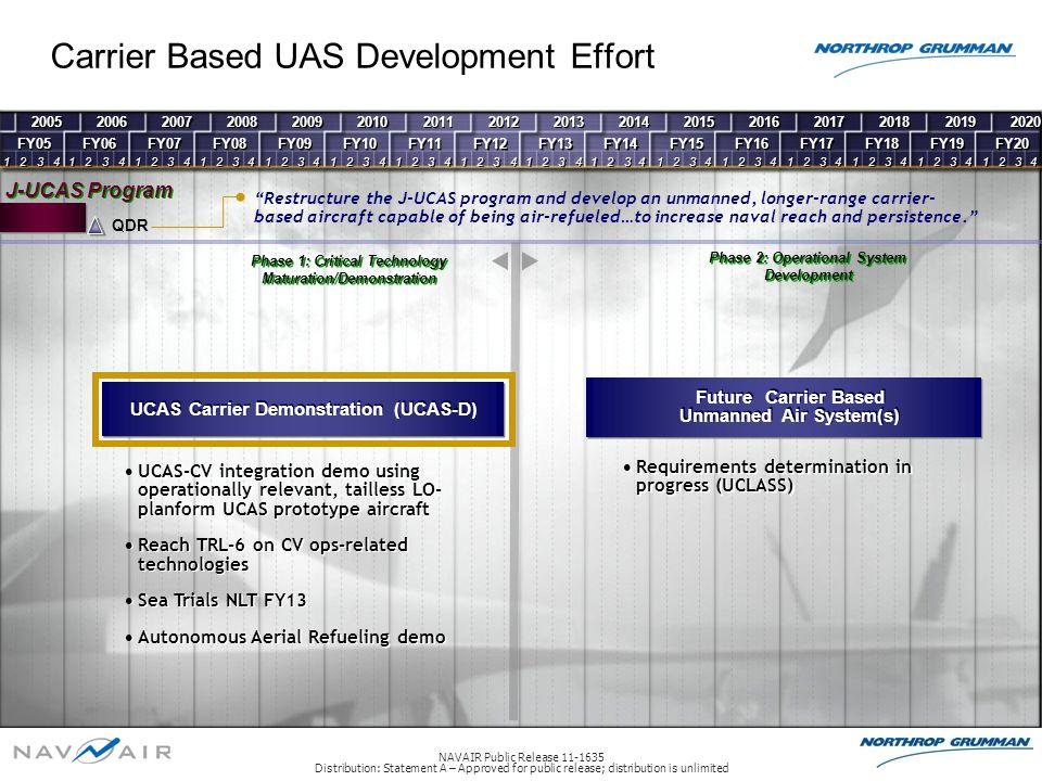 Carrier Based UAS Development Effort 2005 FY05 1 1 2 2 3 3 4 4 2006 FY06 1 1 2 2 3 3 4 4 2007 FY07 1 1 2 2 3 3 4 4 2008 FY08 1 1 2 2 3 3 4 4 2009 FY09