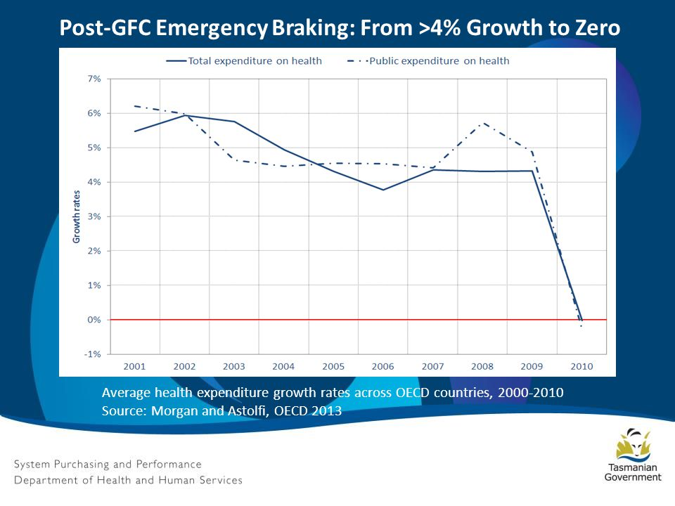 Post-GFC Emergency Braking: From >4% Growth to Zero Average health expenditure growth rates across OECD countries, 2000-2010 Source: Morgan and Astolfi, OECD 2013