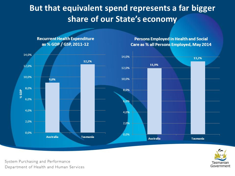 But that equivalent spend represents a far bigger share of our State's economy