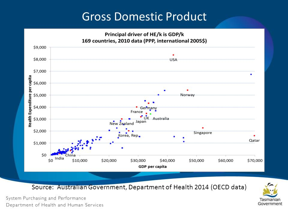 Gross Domestic Product Source: Australian Government, Department of Health 2014 (OECD data)
