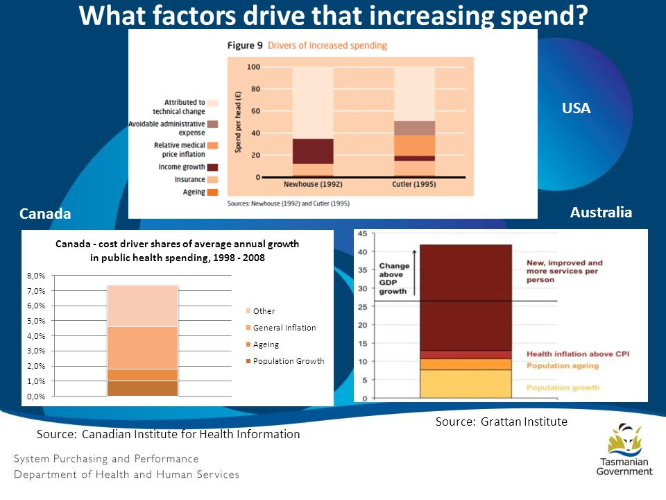 What factors drive that increasing spend.