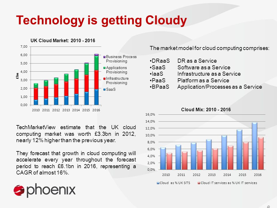 The market model for cloud computing comprises: DRaaS DR as a Service SaaS Software as a Service IaaS Infrastructure as a Service PaaSPlatform as a Service BPaaS Application/Processes as a Service TechMarketView estimate that the UK cloud computing market was worth £3.3bn in 2012, nearly 12% higher than the previous year.