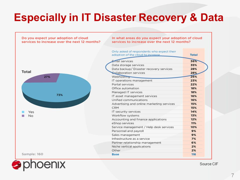 Source CIF 7 Especially in IT Disaster Recovery & Data