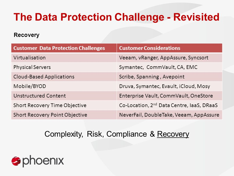 The Data Protection Challenge - Revisited Customer Data Protection ChallengesCustomer Considerations VirtualisationVeeam, vRanger, AppAssure, Syncsort Physical ServersSymantec, CommVault, CA, EMC Cloud-Based ApplicationsScribe, Spanning, Avepoint Mobile/BYODDruva, Symantec, Evault, iCloud, Mosy Unstructured ContentEnterprise Vault, CommVault, OneStore Short Recovery Time ObjectiveCo-Location, 2 nd Data Centre, IaaS, DRaaS Short Recovery Point ObjectiveNeverFail, DoubleTake, Veeam, AppAssure Recovery Complexity, Risk, Compliance & Recovery