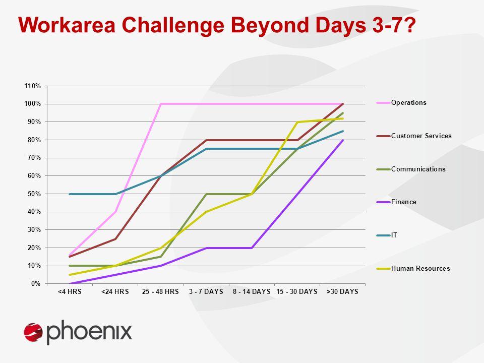 Workarea Challenge Beyond Days 3-7