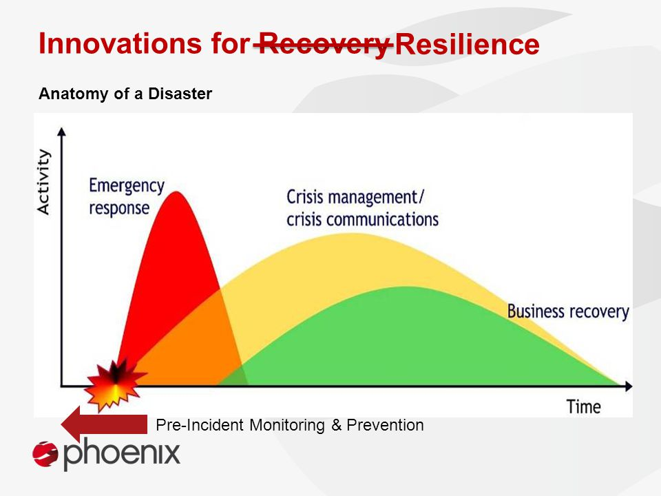 Innovations for Recovery Anatomy of a Disaster Resilience Pre-Incident Monitoring & Prevention