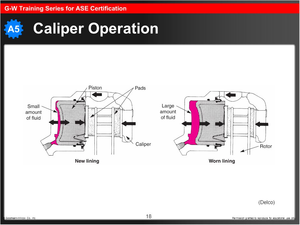 18 Caliper Operation © Goodheart-Willcox Co., Inc. Permission granted to reproduce for educational use only. (Delco)