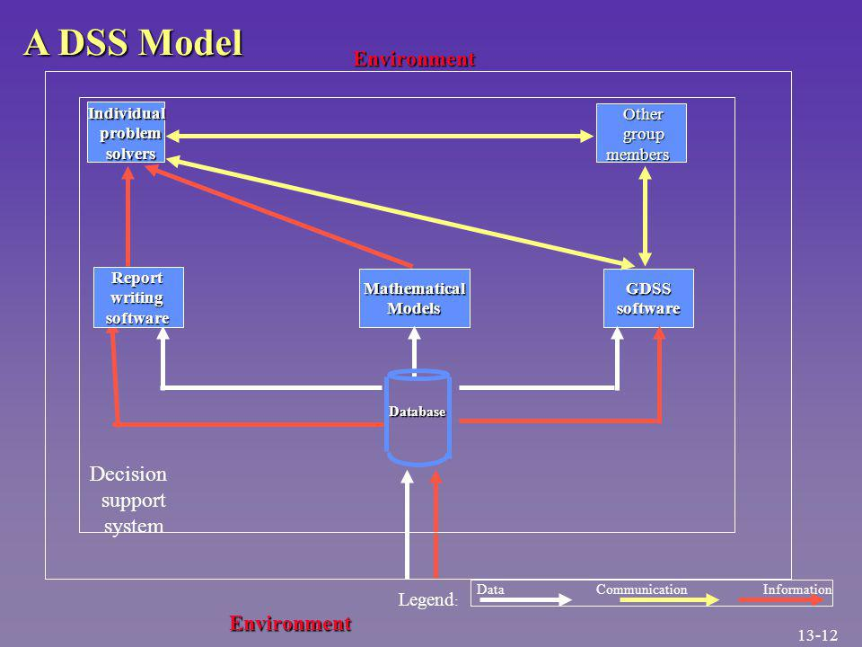 GDSS software MathematicalModels Other group members group members Database GDSSsoftware Environment Individual problem problem solvers solvers Decision support system Environment Environment Legend : DataInformation Communication A DSS Model Reportwritingsoftware 13-12