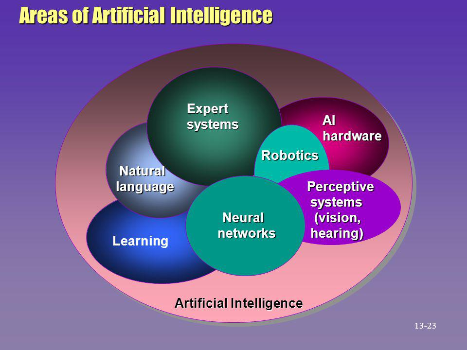 Areas of Artificial Intelligence Expertsystems AIhardware Robotics Perceptive systems systems (vision, (vision, hearing) hearing) Neural networks Natural language language Learning Artificial Intelligence 13-23