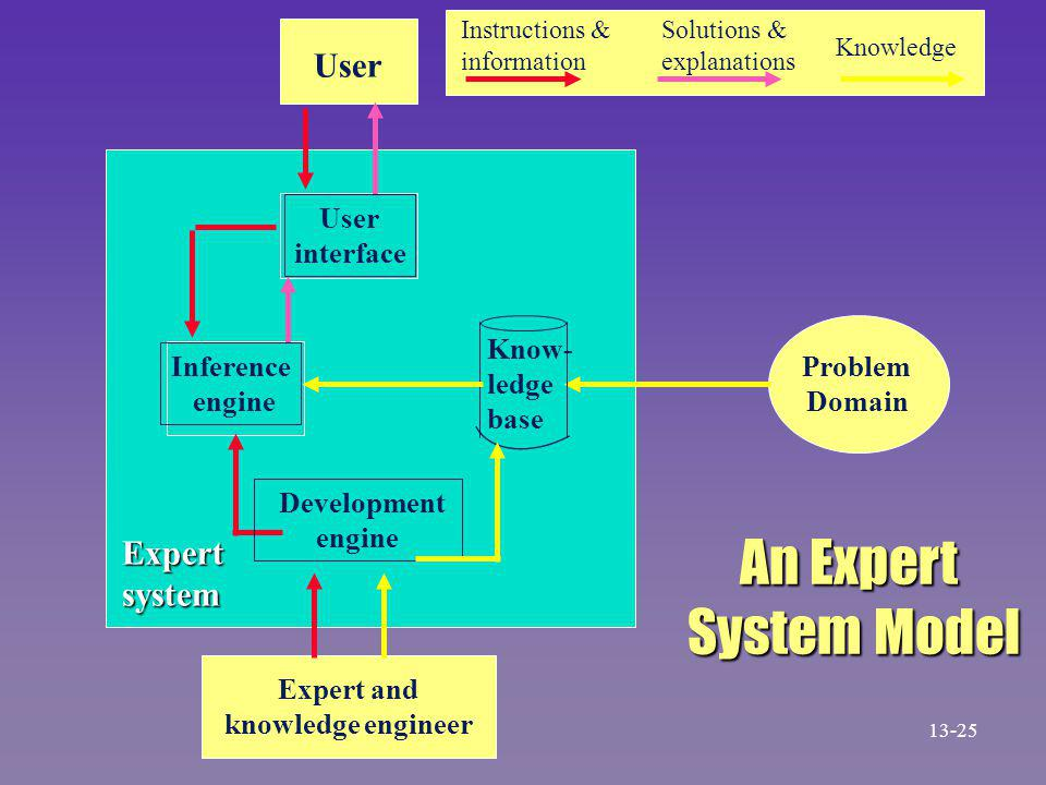Know- ledge base User interface Instructions & information Solutions & explanations Knowledge Inference engine Problem Domain Expert and knowledge engineer Development engine Expertsystem An Expert System Model 13-25