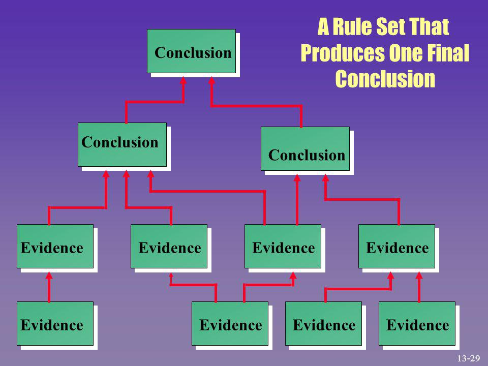 Evidence Conclusion Evidence Conclusion A Rule Set That Produces One Final Conclusion 13-29