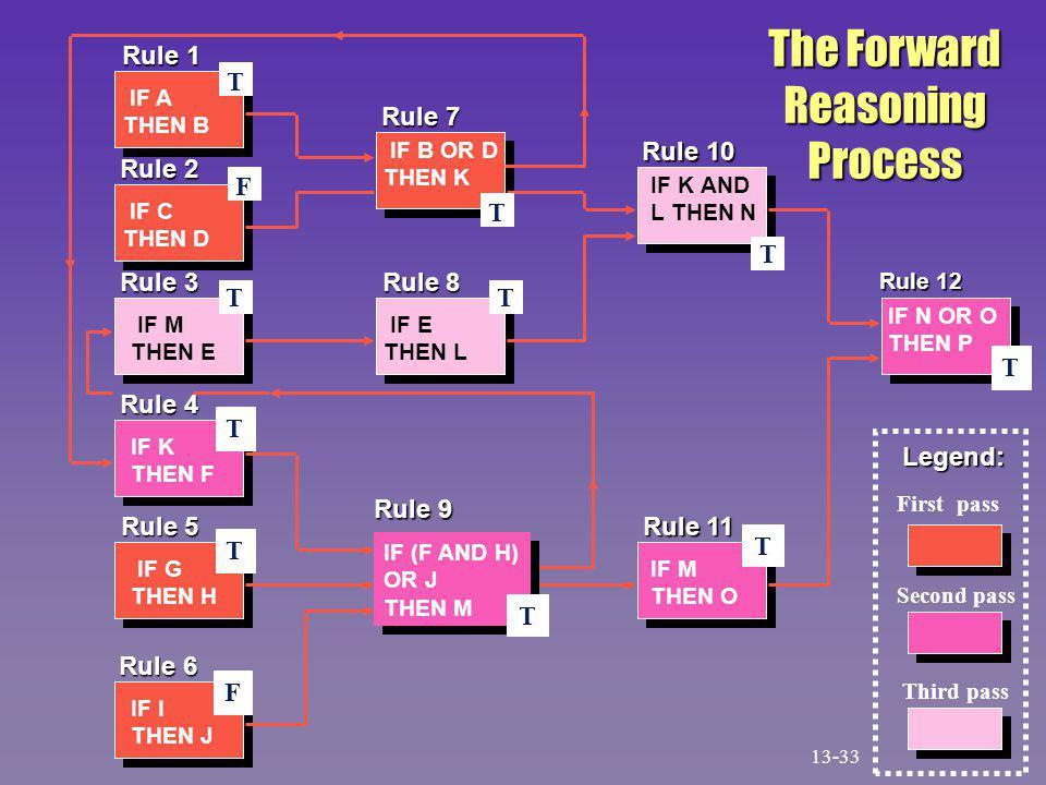 Rule 1 Rule 3 Rule 3 Rule 2 Rule 2 Rule 4 Rule 4 Rule 5 Rule 5 Rule 6 Rule 6 Rule 7 Rule 7 Rule 8 Rule 8 Rule 9 Rule 9 Rule 10 Rule 10 Rule 11 Rule 11 Rule 12 IF A THEN B IF C THEN D IF M THEN E IF K THEN F IF G THEN H IF I THEN J IF B OR D THEN K IF E THEN L IF K AND L THEN N IF M THEN O IF N OR O THEN P F IF (F AND H) OR J THEN M IF (F AND H) OR J THEN M The Forward ReasoningProcess T T T T T T T T T F T Legend: First pass Second pass Third pass 13-33
