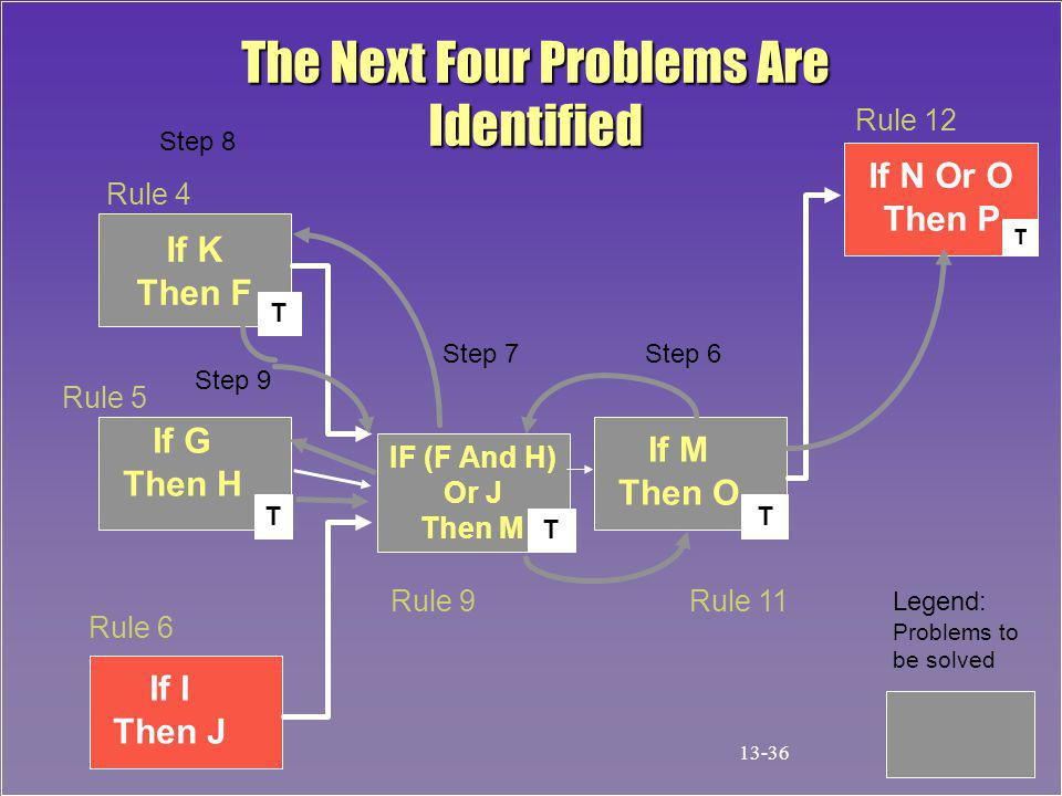 If K Then F Legend: Problems to be solved If G Then H If I Then J If M Then O Step 8 Step 9 Step 7Step 6 Rule 4 Rule 5 Rule 11 Rule 6 T IF (F And H) Or J Then M T Rule 9 T T Rule 12 T If N Or O Then P The Next Four Problems Are Identified 13-36