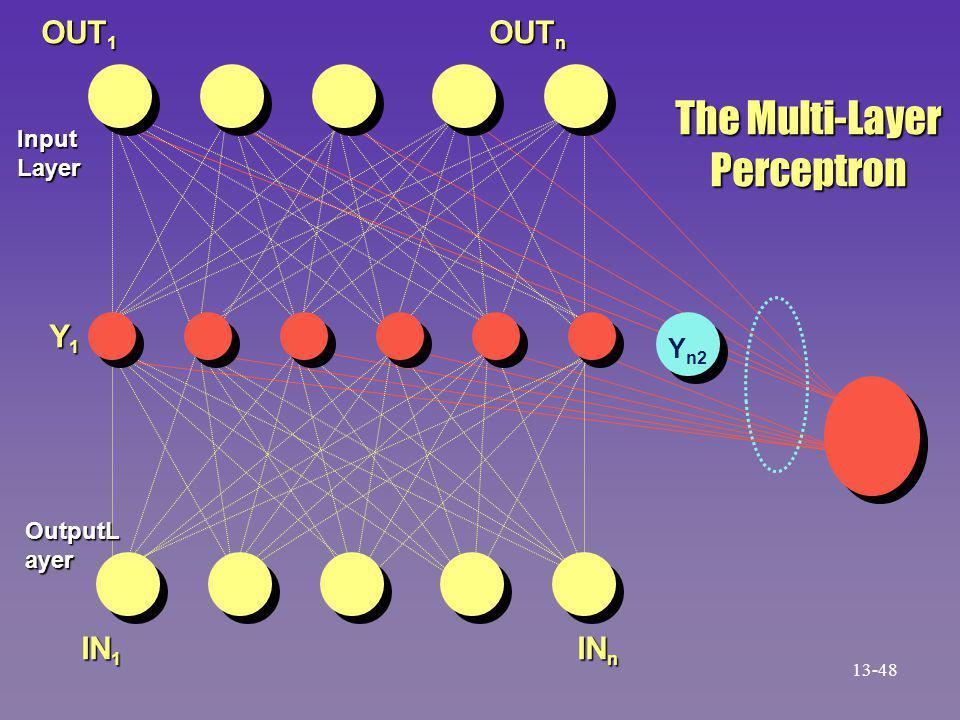 The Multi-Layer Perceptron Y n2 IN n OUT n OUT 1 IN 1 Y1Y1Y1Y1 Input Layer OutputL ayer 13-48