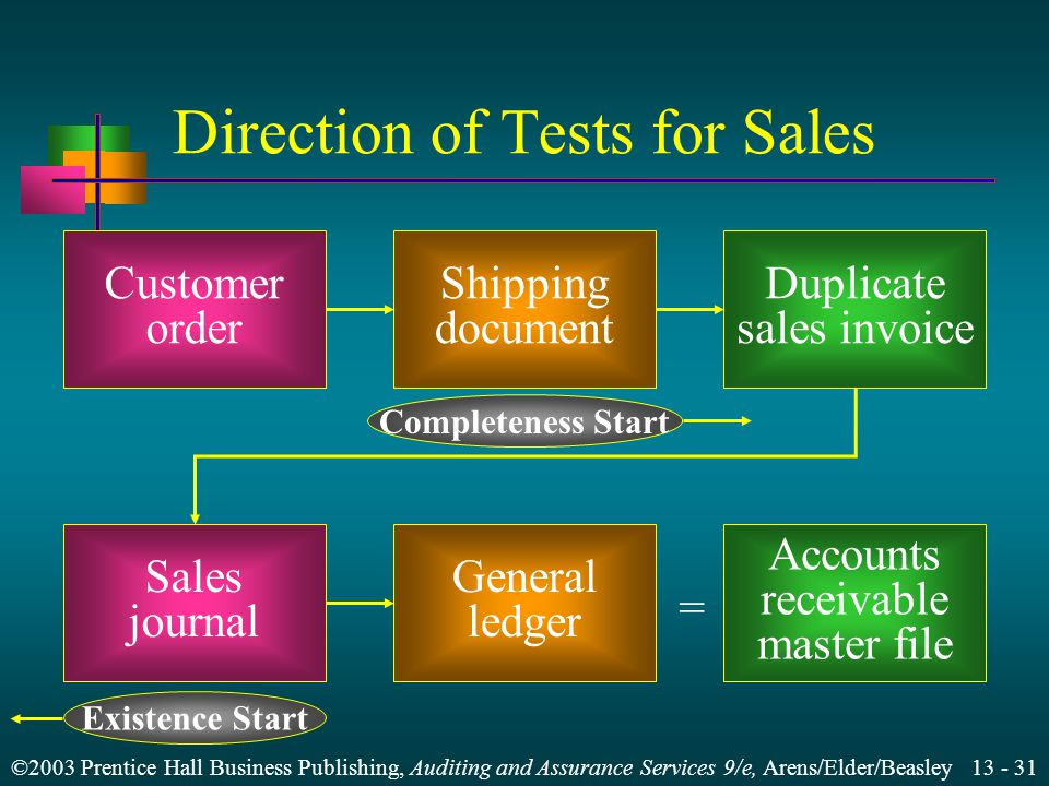 ©2003 Prentice Hall Business Publishing, Auditing and Assurance Services 9/e, Arens/Elder/Beasley 13 - 30 Design Substantive Tests of Transactions for