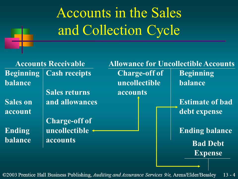 ©2003 Prentice Hall Business Publishing, Auditing and Assurance Services 9/e, Arens/Elder/Beasley 13 - 4 Accounts in the Sales and Collection Cycle Accounts Receivable BeginningCash receipts balance Sales returns Sales onand allowances account Charge-off of Endinguncollectible balanceaccounts Bad Debt Expense Allowance for Uncollectible Accounts Charge-off ofBeginning uncollectiblebalance accounts Estimate of bad debt expense Ending balance