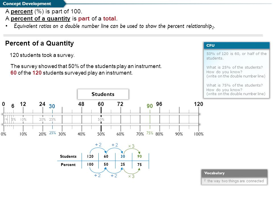 50% of 120 is 60, or half of the students. What is 25% of the students? How do you know? (write on the double number line) What is 75% of the students