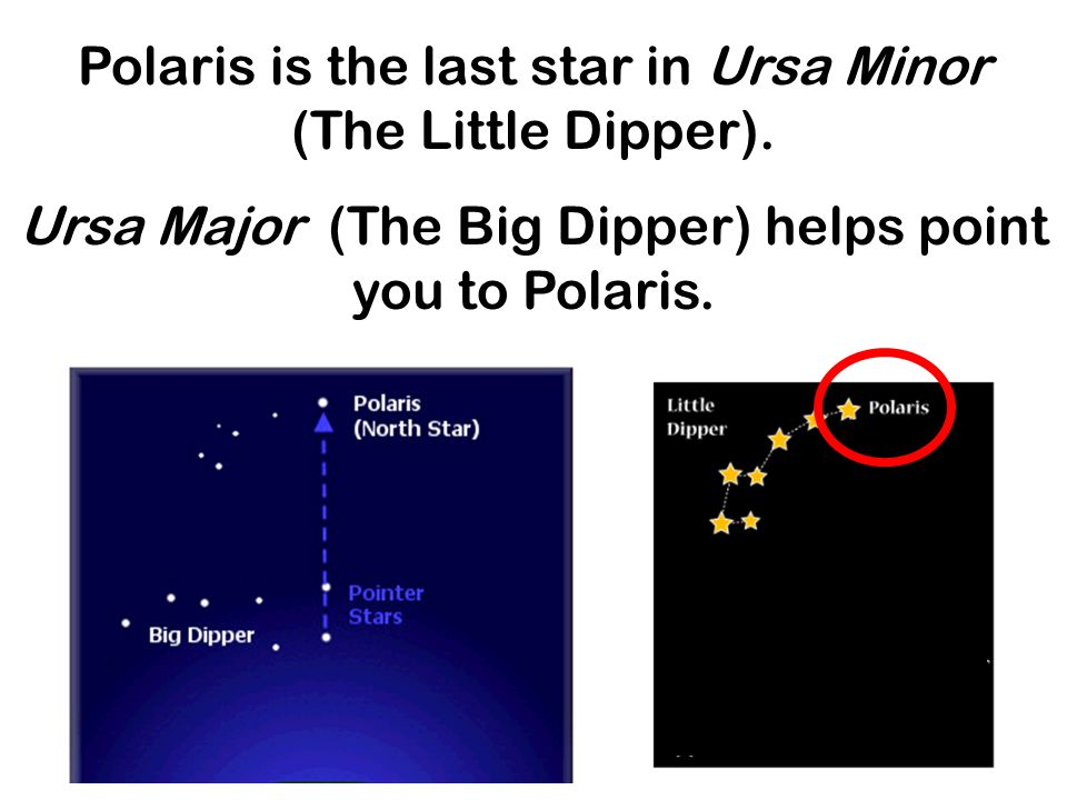 Polaris is the last star in Ursa Minor (The Little Dipper).