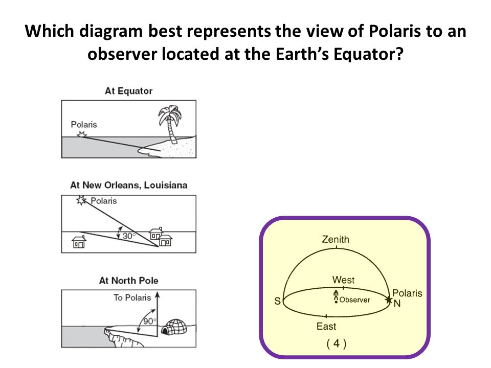 Which diagram best represents the view of Polaris to an observer located at the Earth's Equator?
