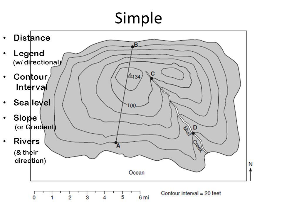 Simple Distance Legend (w/ directional) Contour Interval Sea level Slope (or Gradient) Rivers (& their direction)