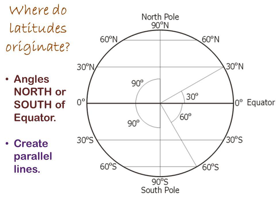 Where do latitudes originate? Angles NORTH or SOUTH of Equator. Create parallel lines.