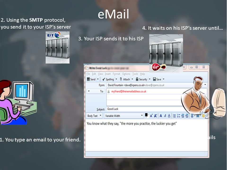 eMail 1. You type an email to your friend. 2. Using the SMTP protocol, you send it to your ISP's server 3. Your ISP sends it to his ISP 4. It waits on