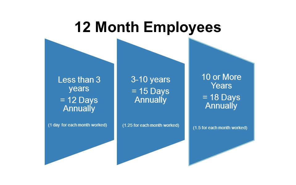 Less than 3 years = 12 Days Annually (1 day for each month worked) 3-10 years = 15 Days Annually (1.25 for each month worked) 10 or More Years = 18 Da