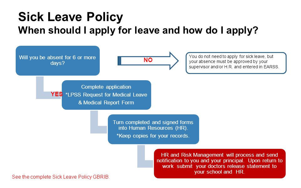 Sick Leave Policy When should I apply for leave and how do I apply? Will you be absent for 6 or more days? Complete application *LPSS Request for Medi