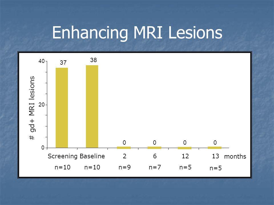 Enhancing MRI Lesions 37 38 0000 0 20 40 Screening n=10 Baseline n=10 2 n=9 6 n=7 12 n=5 13 n=5 months AHSCT # gd+ MRI lesions