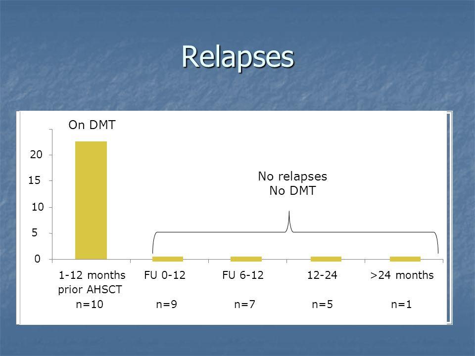 Relapses 0 5 10 15 20 1-12 months prior AHSCT n=10 FU 0-12 n=9 FU 6-12 n=7 12-24 n=5 >24 months n=1 On DMT No relapses No DMT