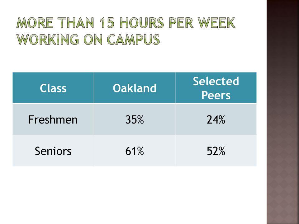 ClassOakland Selected Peers Freshmen35%24% Seniors61%52%