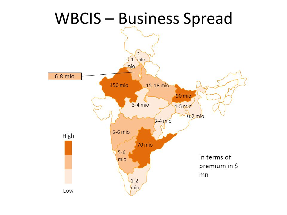 WBCIS – Business Spread 2 mio 0.1 mio 15-18 mio 150 mio 3-4 mio 90 mio 0.2 mio 5-6 mio 1-2 mio 5-6 mio 70 mio 3-4 mio 4-5 mio High Low 6-8 mio In terms of premium in $ mn