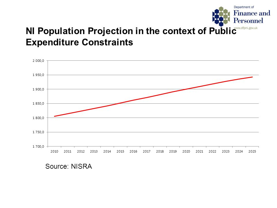 NI Population Projection in the context of Public Expenditure Constraints Source: NISRA
