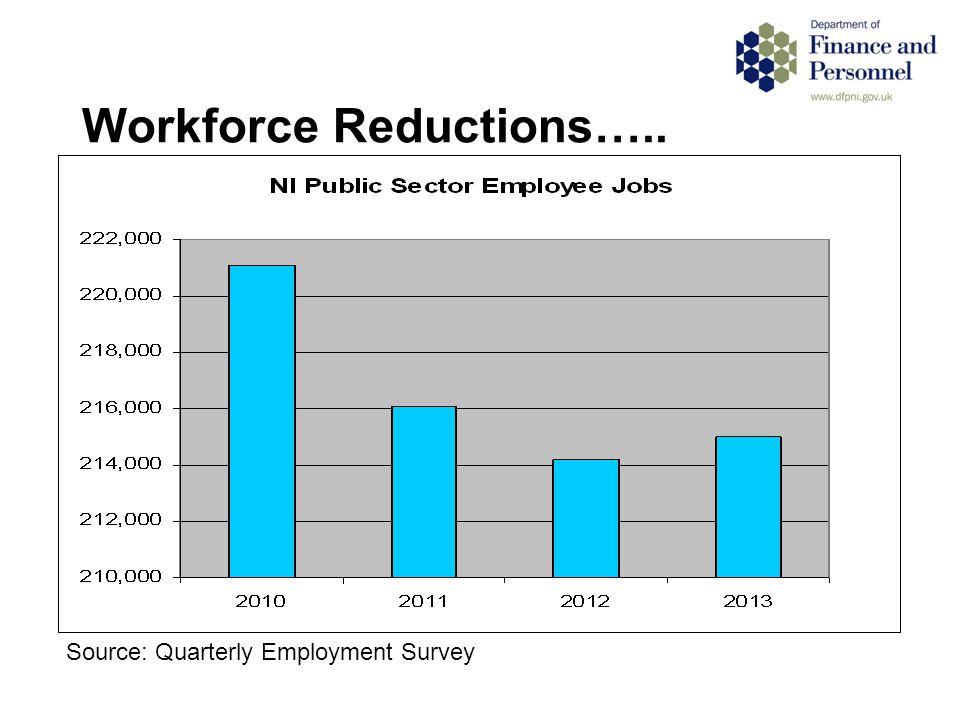 Workforce Reductions….. Source: Quarterly Employment Survey
