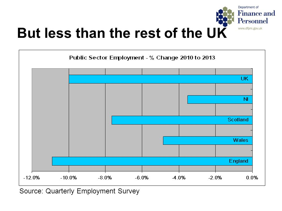 But less than the rest of the UK Source: Quarterly Employment Survey
