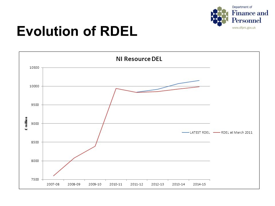 Evolution of RDEL