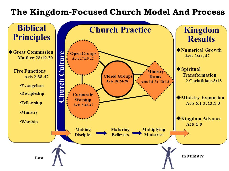 In Ministry Lost Biblical Principles  Great Commission Matthew 28:19-20 The Kingdom-Focused Church Model And Process Church Culture Church Practice F