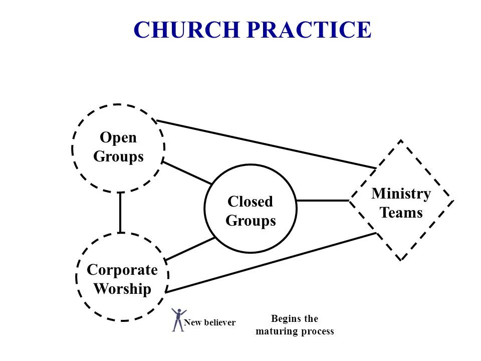 CHURCH PRACTICE Open Groups Corporate Worship Closed Groups Ministry Teams Begins the maturing process New believer