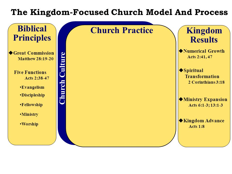 Biblical Principles  Great Commission Matthew 28:19-20 The Kingdom-Focused Church Model And Process Church Culture Church Practice Five Functions Acts 2:38-47 Evangelism Discipleship Ministry Fellowship Worship Kingdom Results  Numerical Growth Acts 2:41, 47  Spiritual Transformation 2 Corinthians 3:18  Ministry Expansion Acts 6:1-3; 13:1-3  Kingdom Advance Acts 1:8 Open Groups Acts 17:10-12